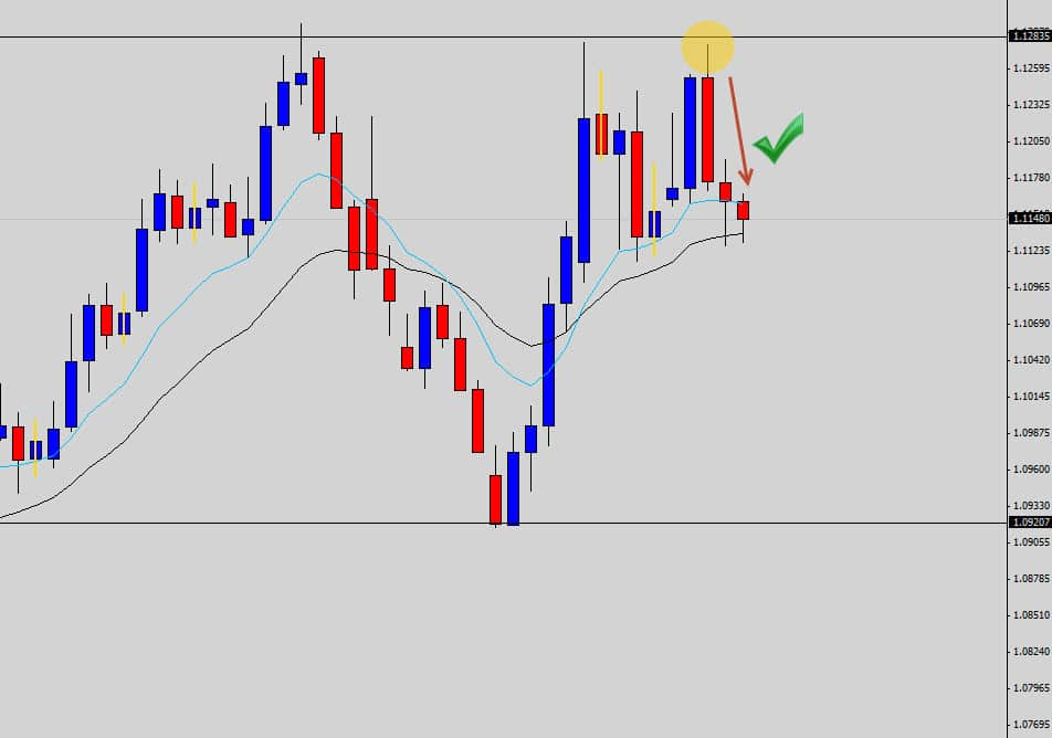 Make Forex Trading Effective