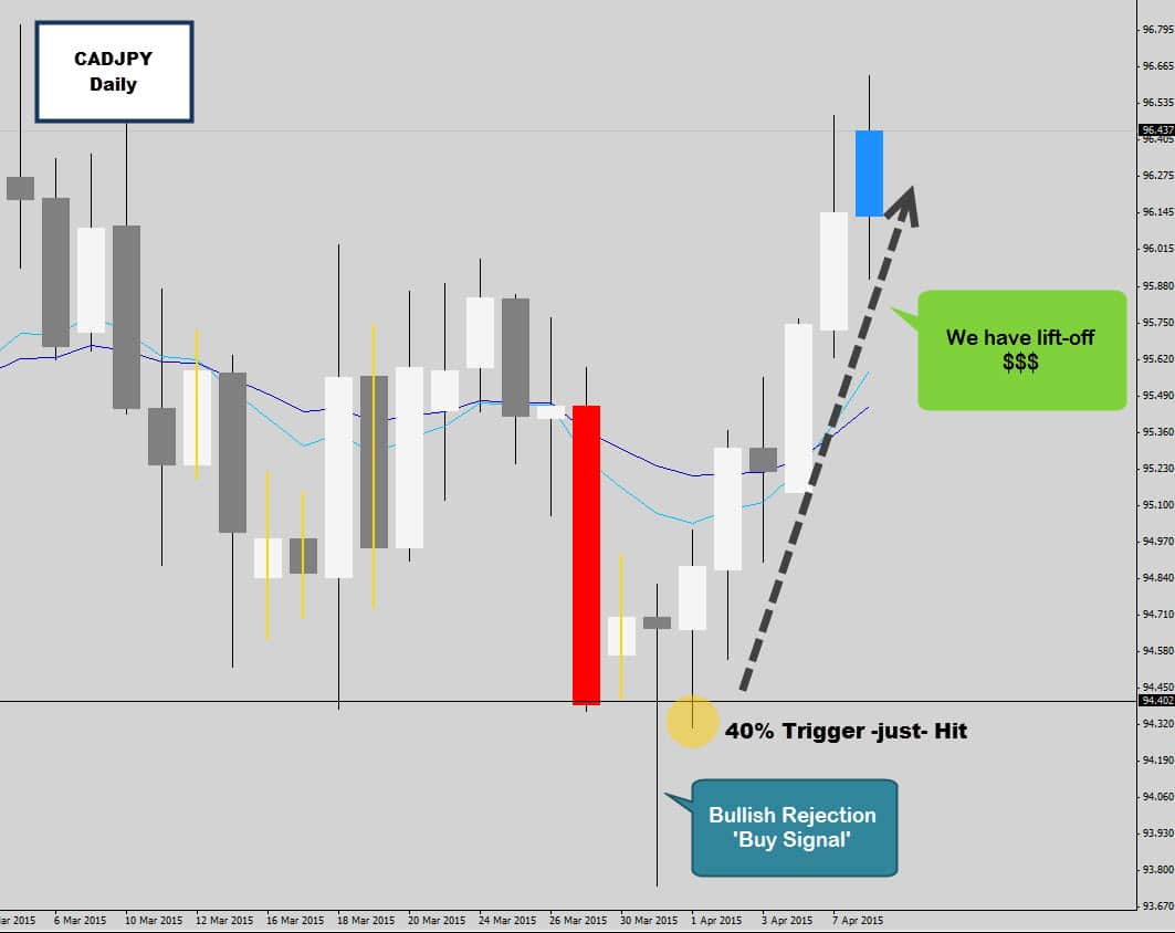 CADJPY Rejection Candle Launches Aggressively off Range Support