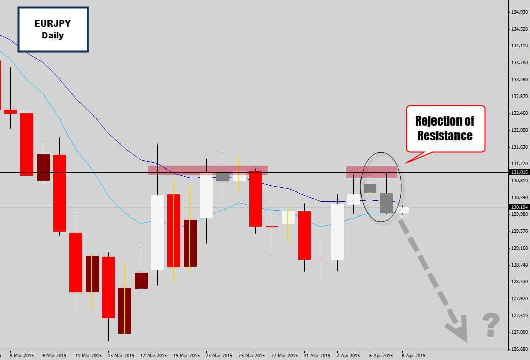 eurjpy sell signals swing trade