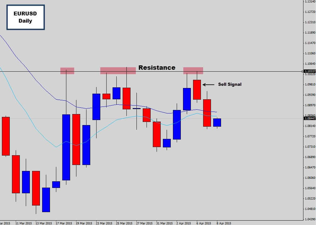eurusd one level marked
