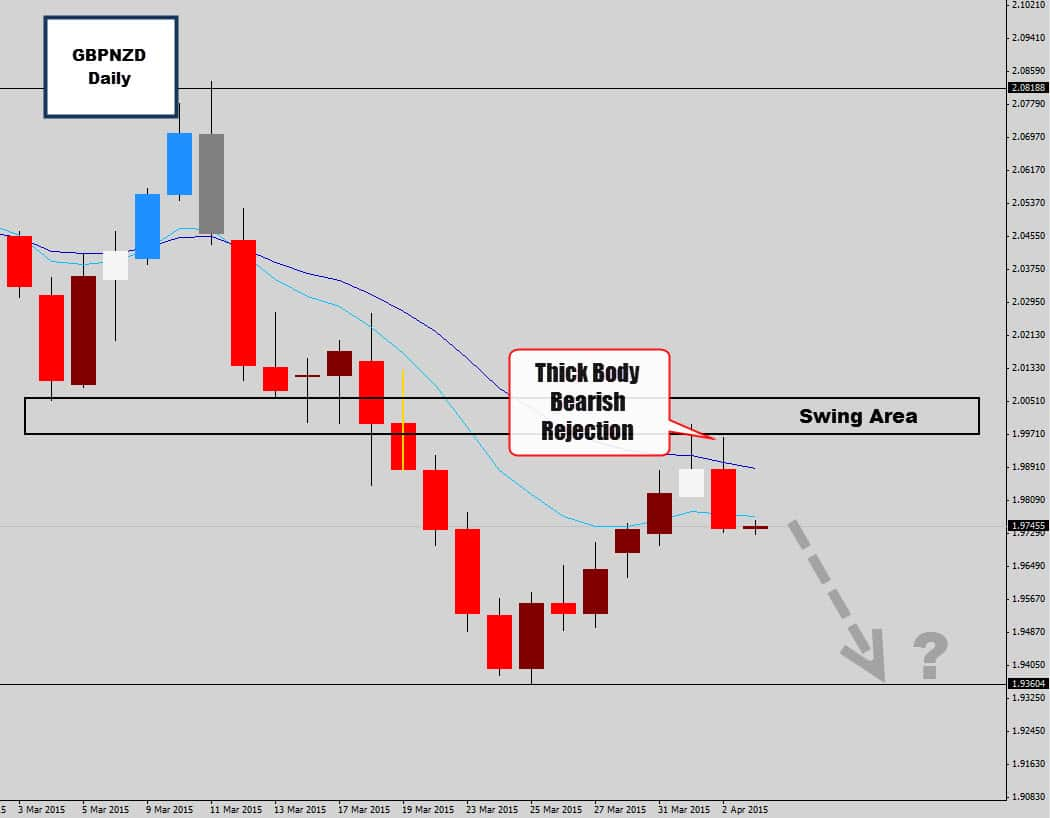 gbpnzd swing trade