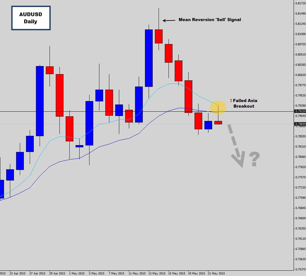 AUDUSD Rejects Asia Session Breakout – Bearish Momentum Continues