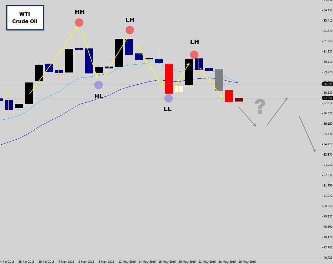 cruide oil down trend