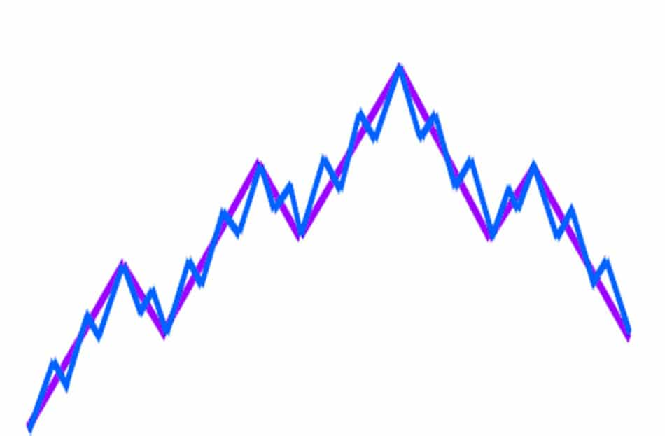 natural forex movements