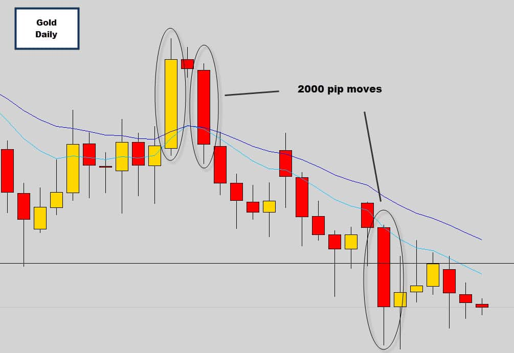 gold 2000 pips