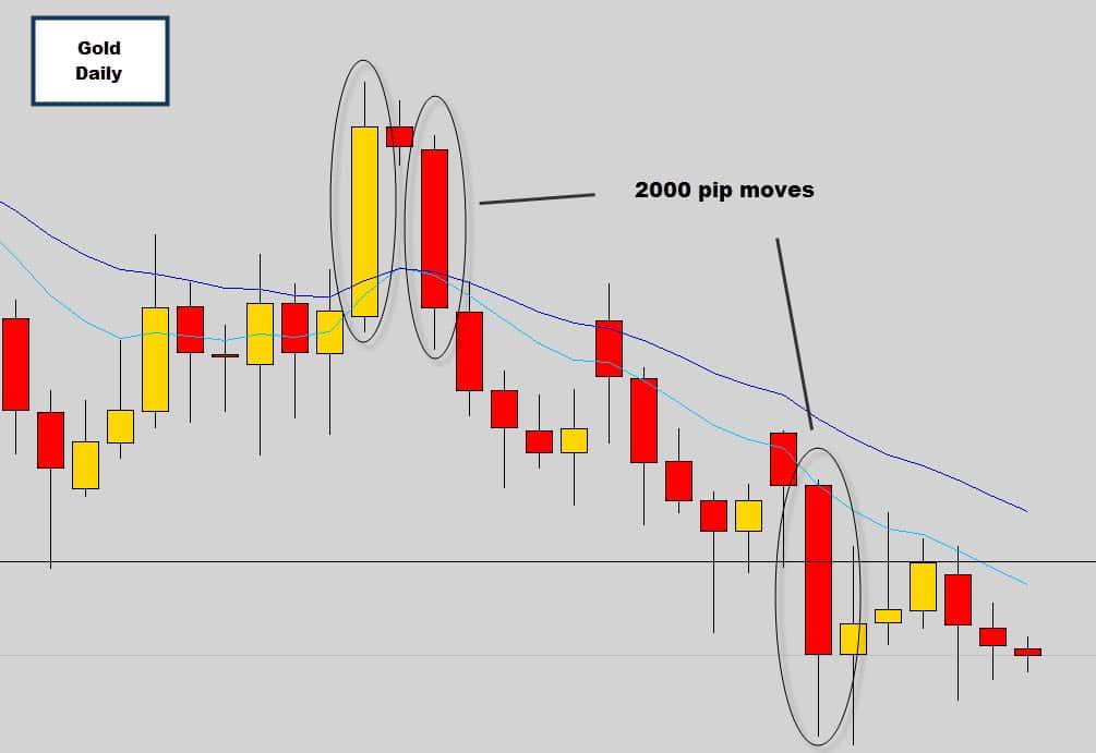 gold 2000 pips