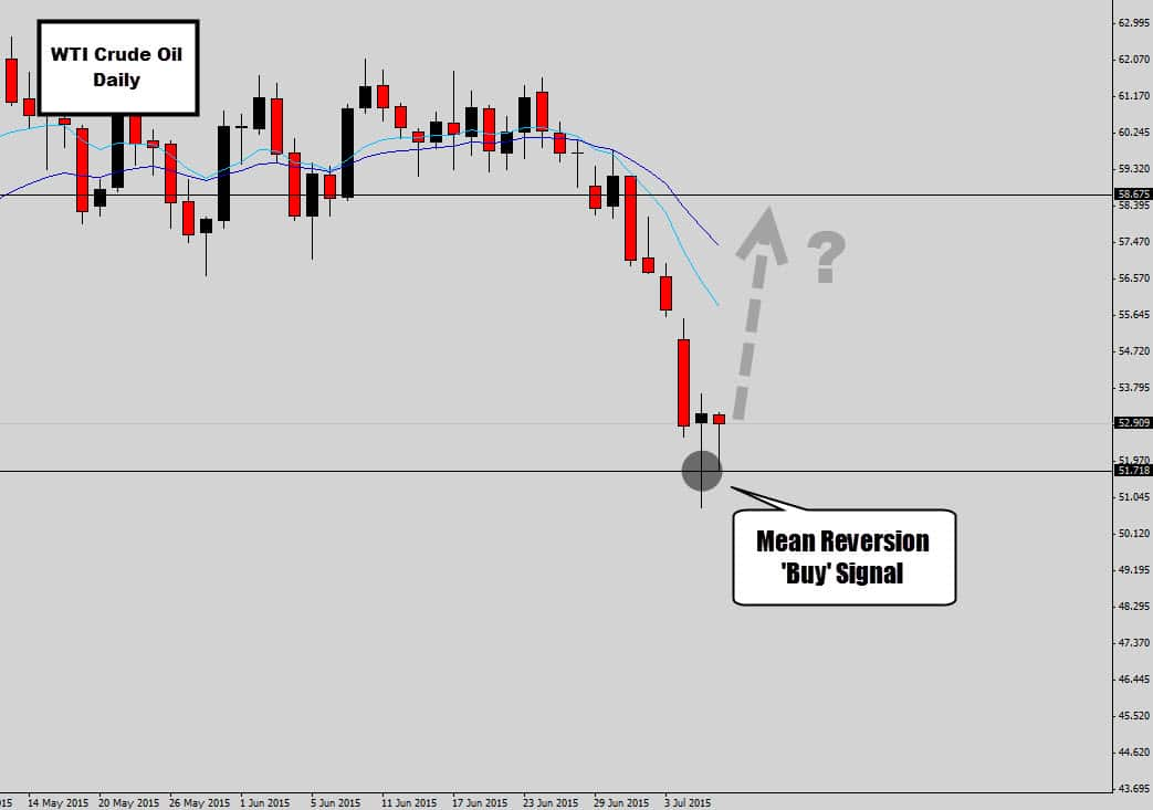 how to measure mean reversion
