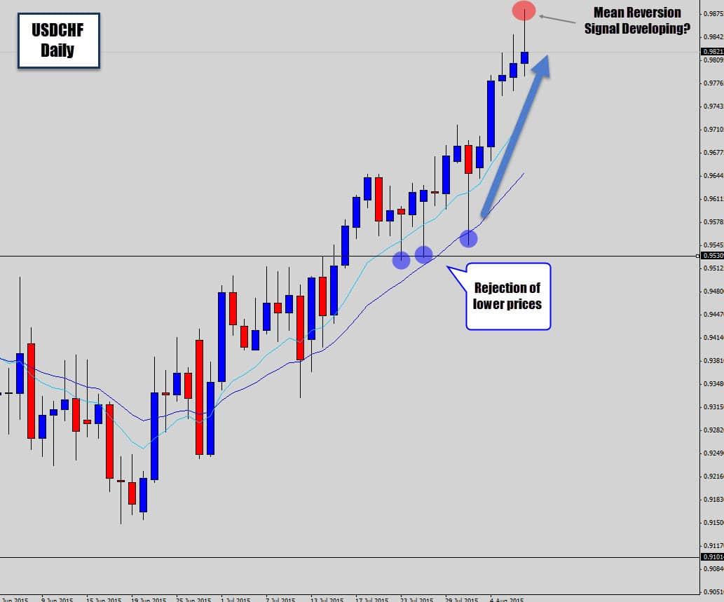 Price Action Signals Replay – July 2015