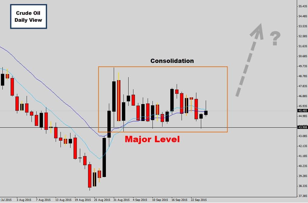 crude oil daily consolidaiton