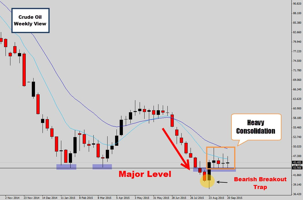 crude oil weekly major level