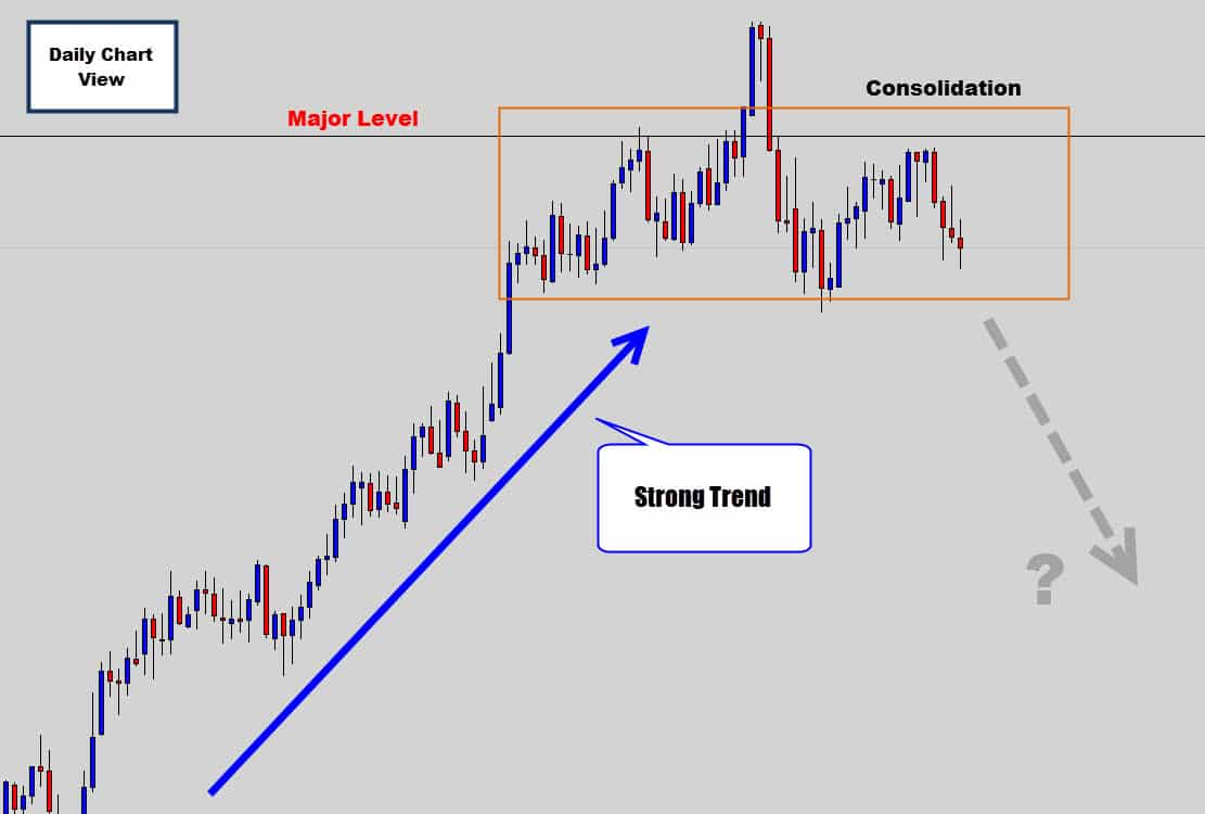 Forex news factored into chart