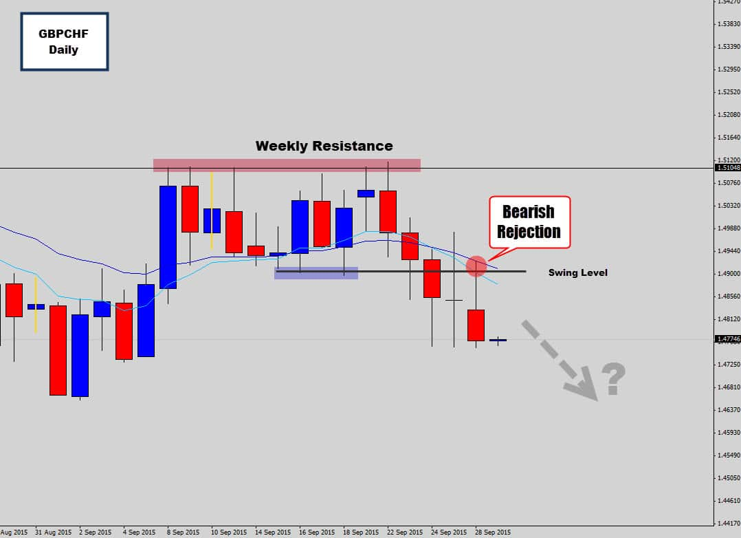 gbpchf sell