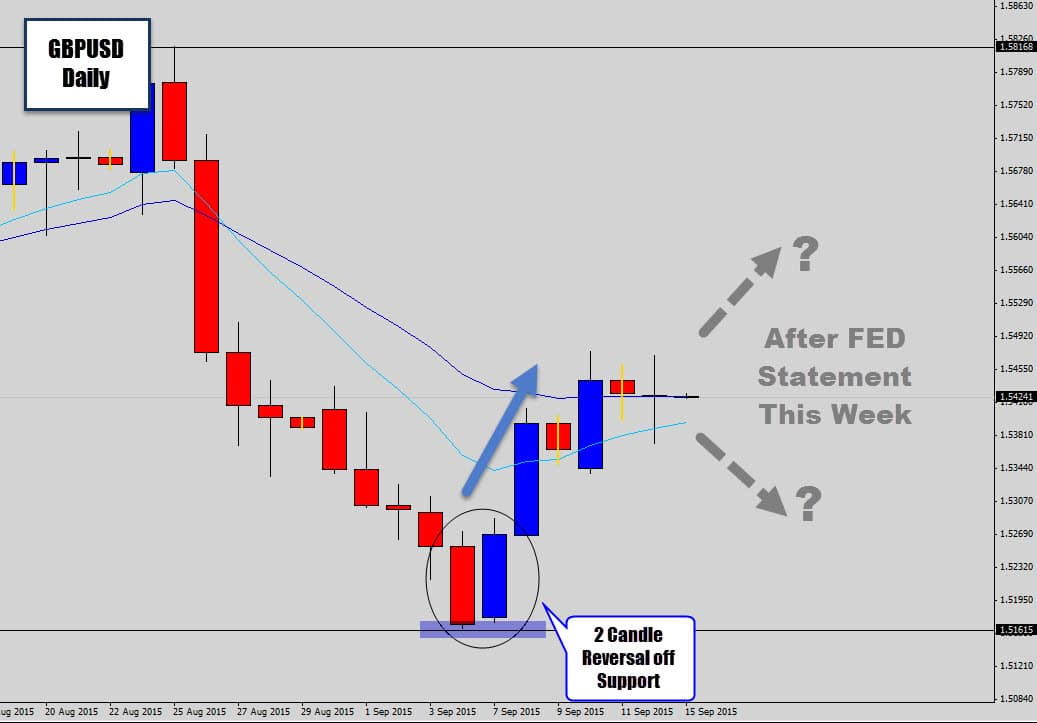 GBPUSD Finally Shows Some Bullish PA – 2 Candle Bullish Rejection