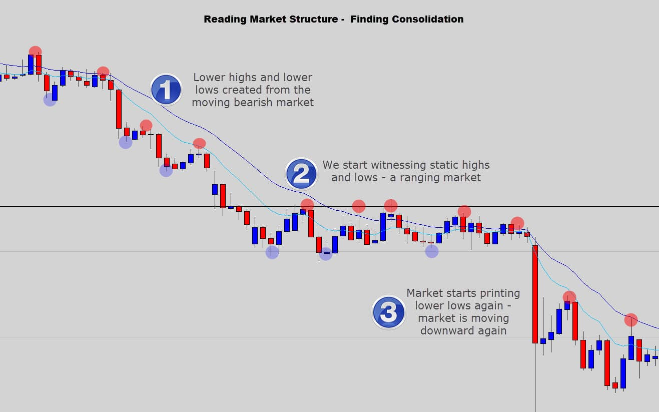 reading bearish structure