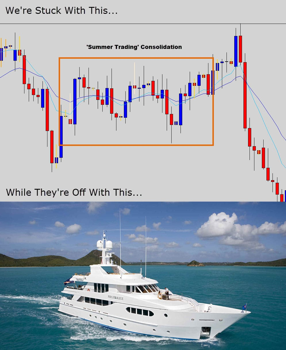 summer trading consolidation