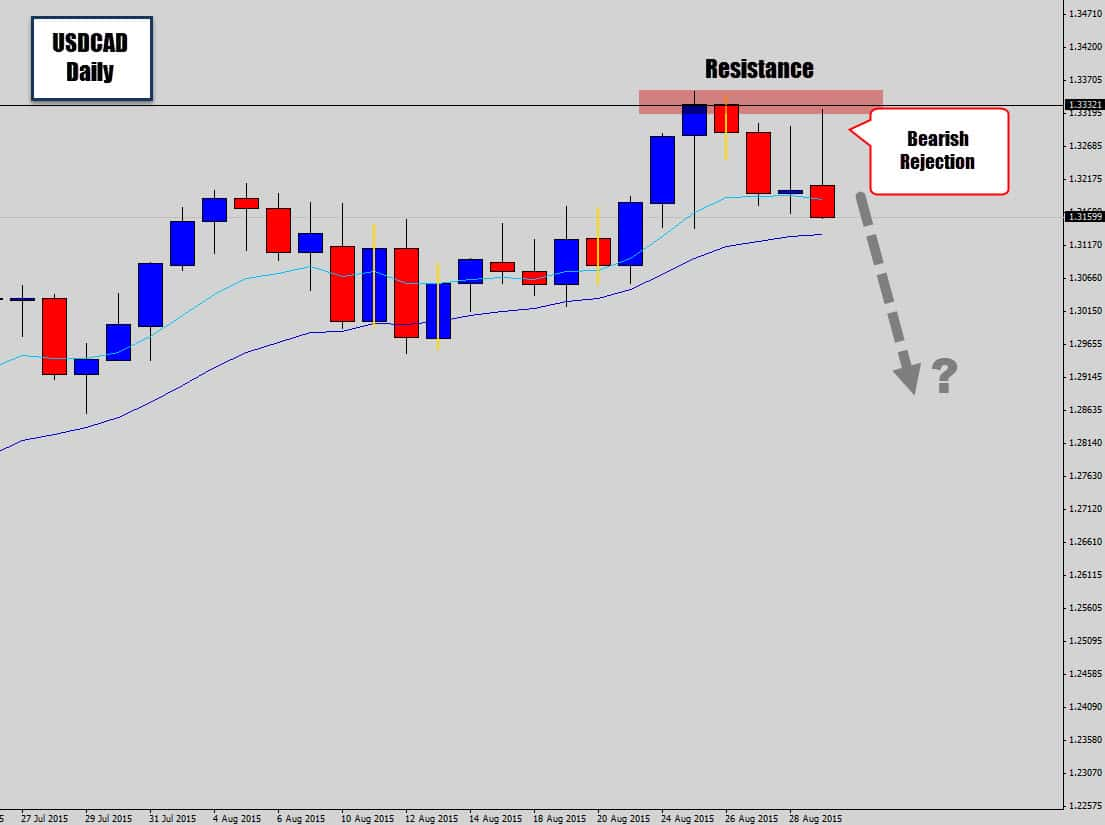 usdcad bearish rejection