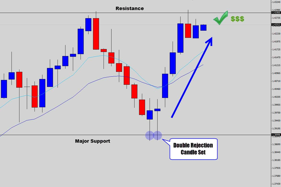USDSGD: Double Rejection Candle Buy Signal Via Support