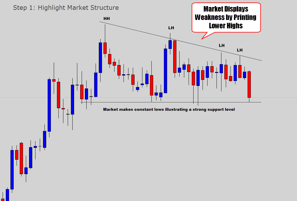 step 1 highlight market structure