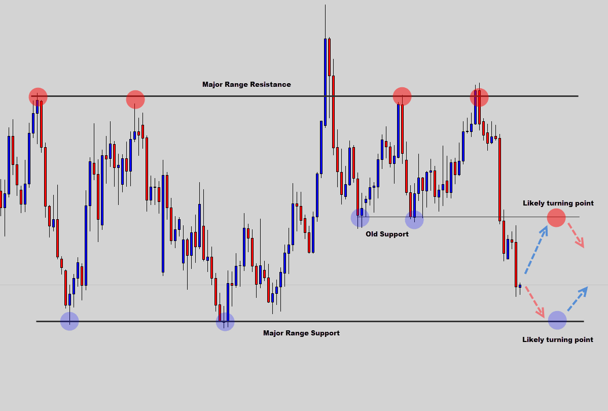 Trading forex without indicators