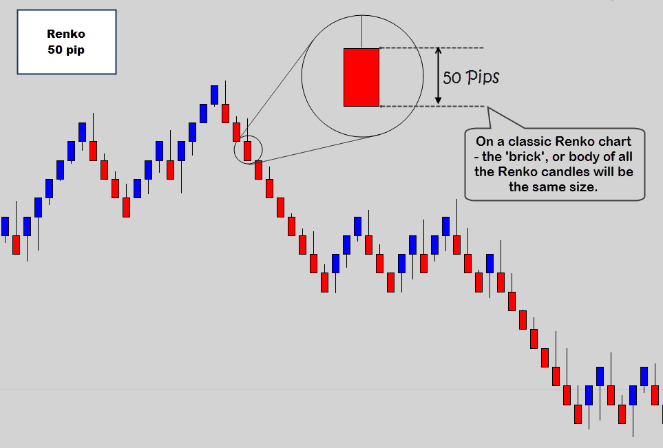 Renko Charts Explained Learn Trading With No Time Frame