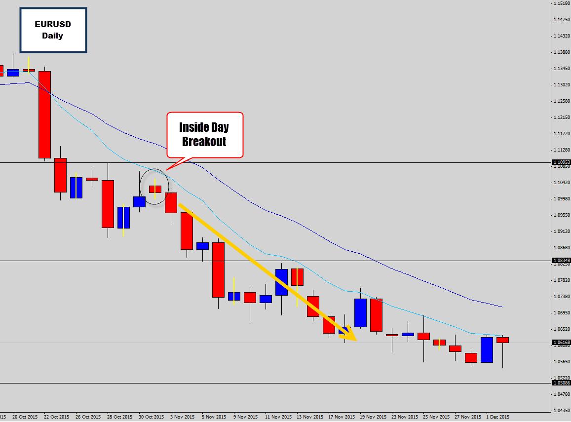 Waiting for Sell Signal at EURUSD Bearish Hot Spot