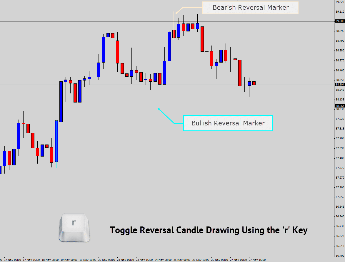 reversal candle marking