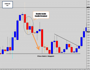 usdcad h4 double inside day breakout