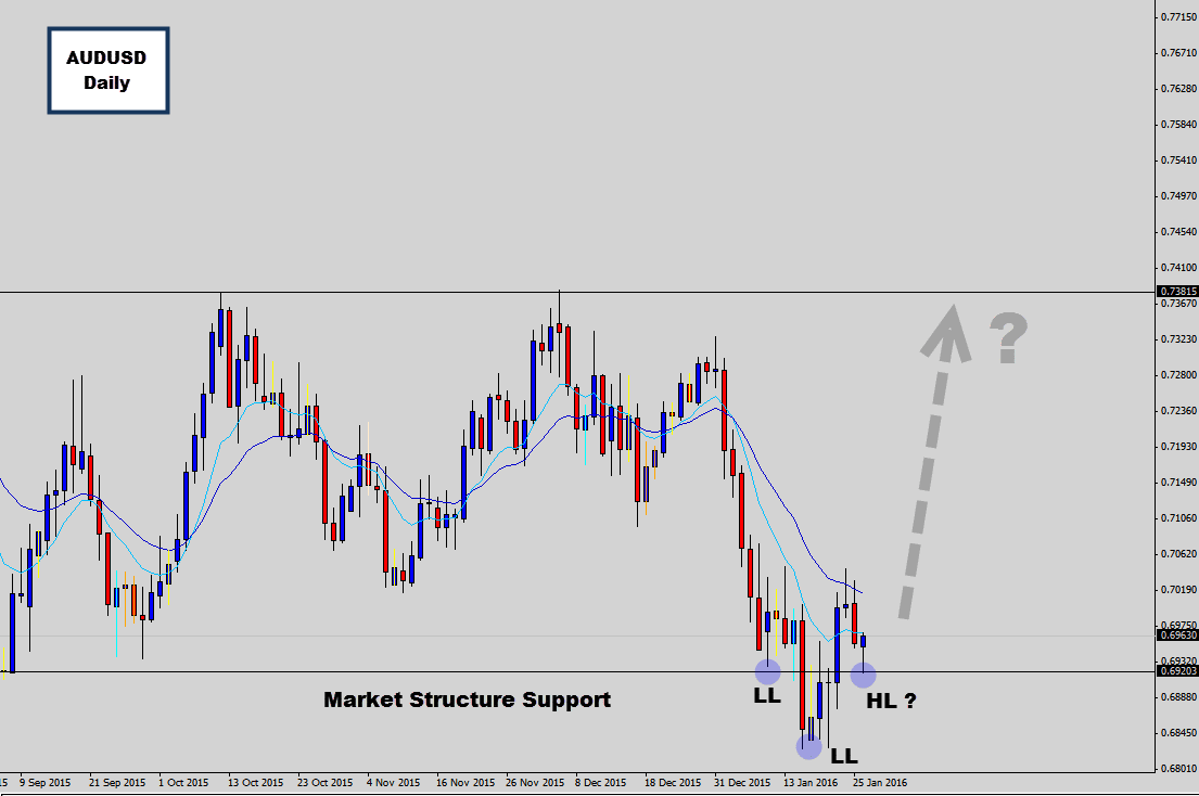 audusd inveted head and shoulders daily