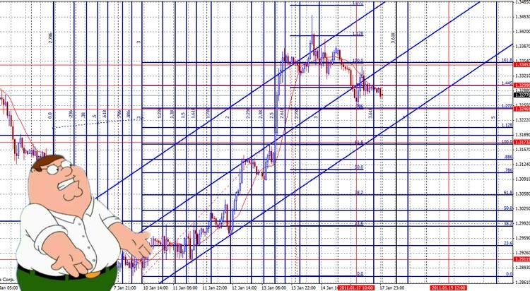 overloaded chart analysis