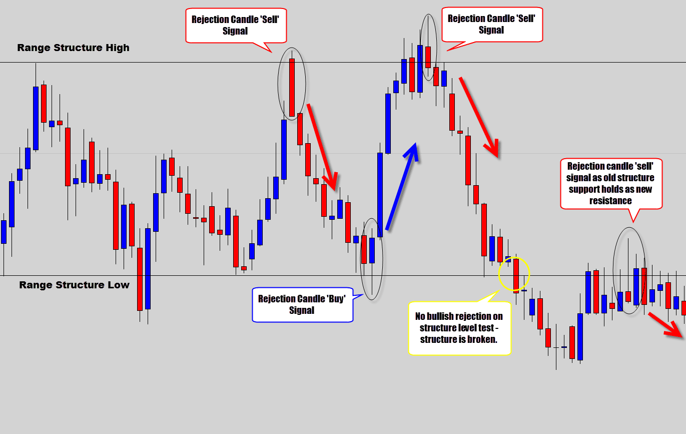 Most profitable swing trading system