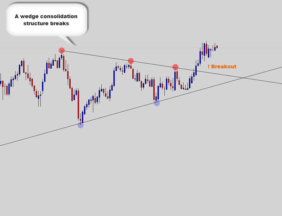 consolidation structure price breakout