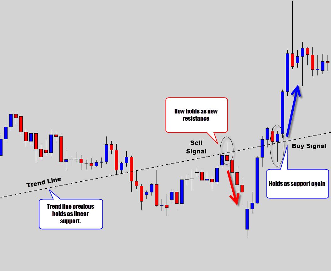 trend line swing level