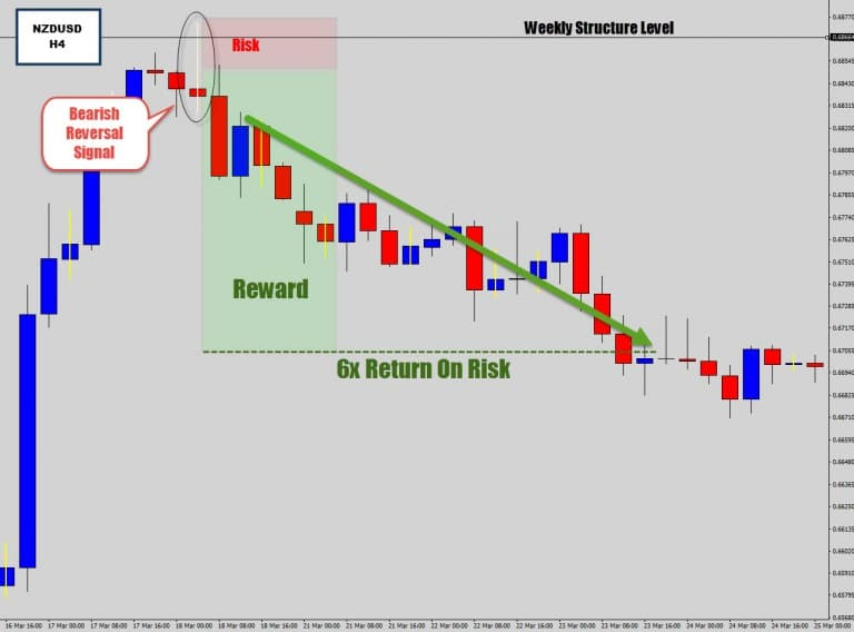 NZDUSD: Bears React To Weekly Resistance – Bearish Reversal Candle Forms