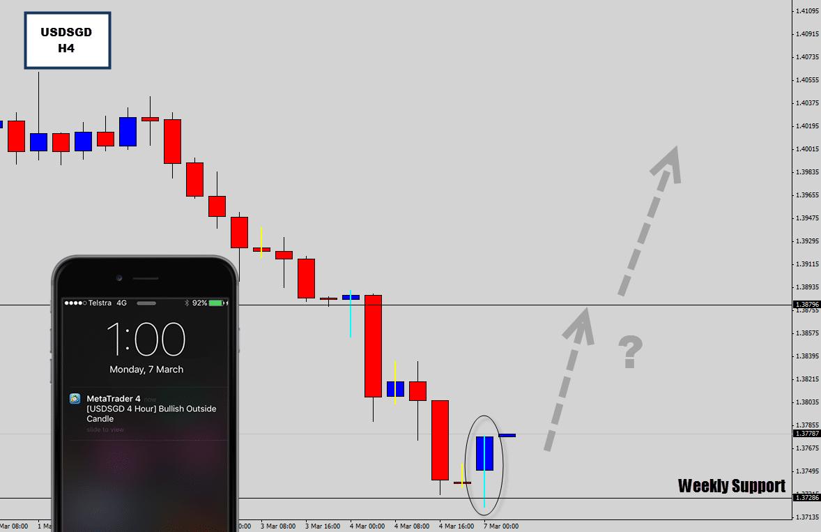 usdsgd h4 reversal signal