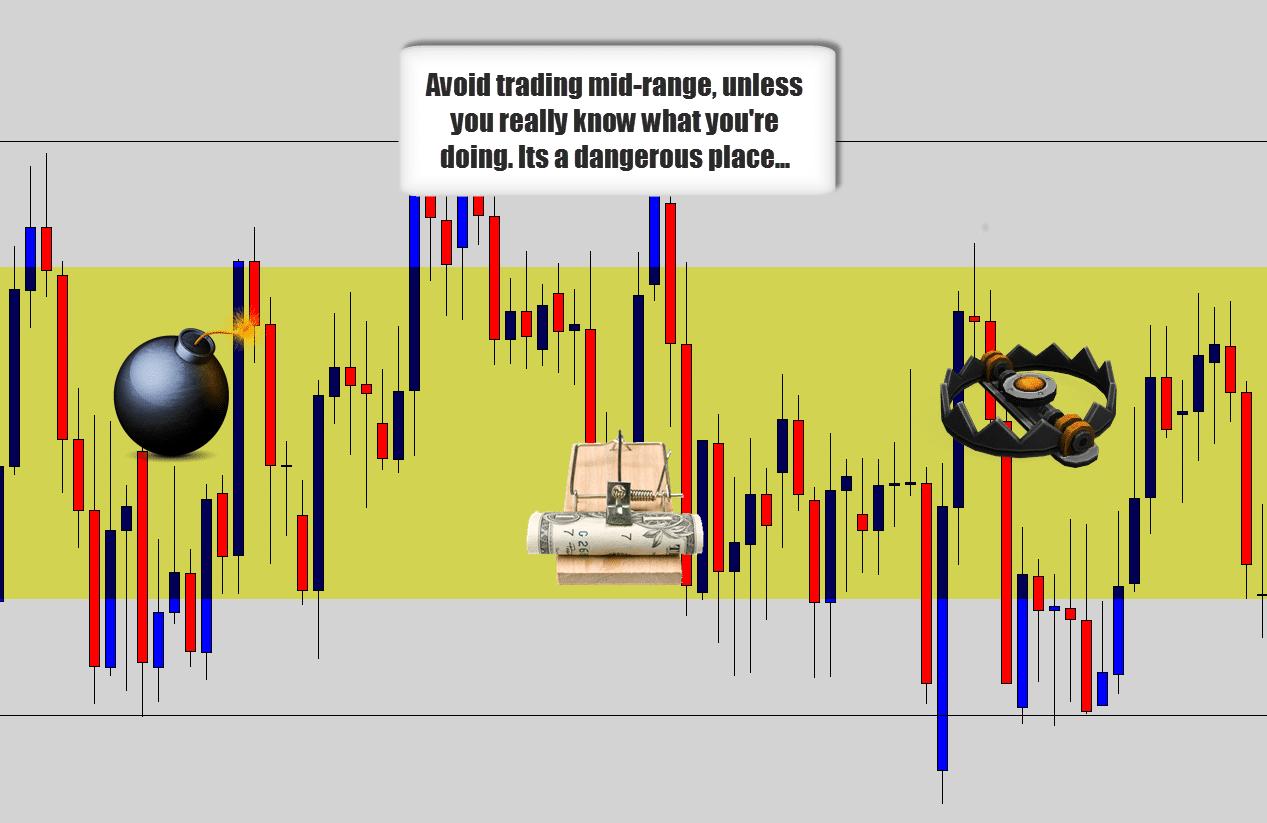 avoid mid range trading