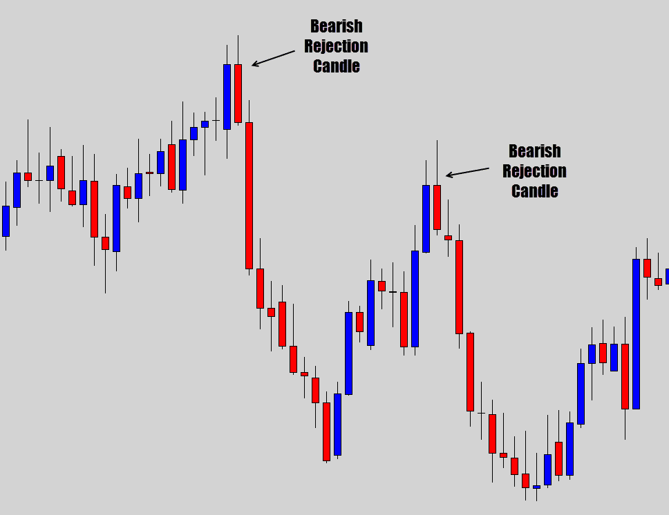 bearish rejection candle example