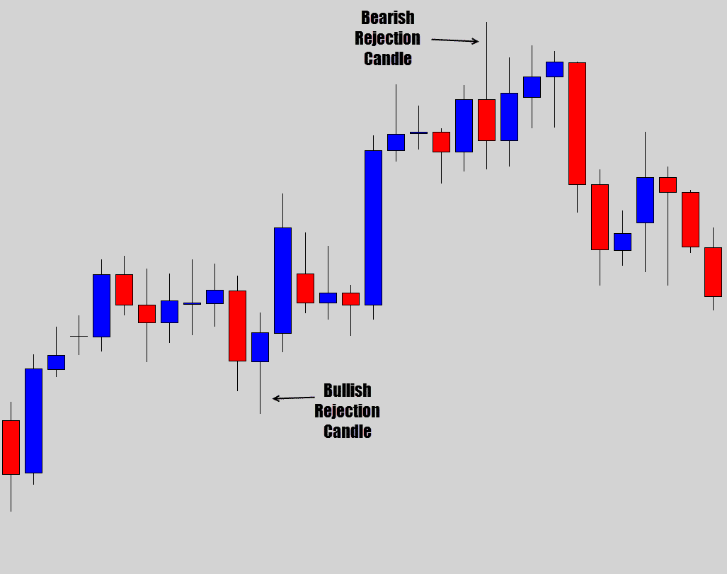 bullish rejection candle example