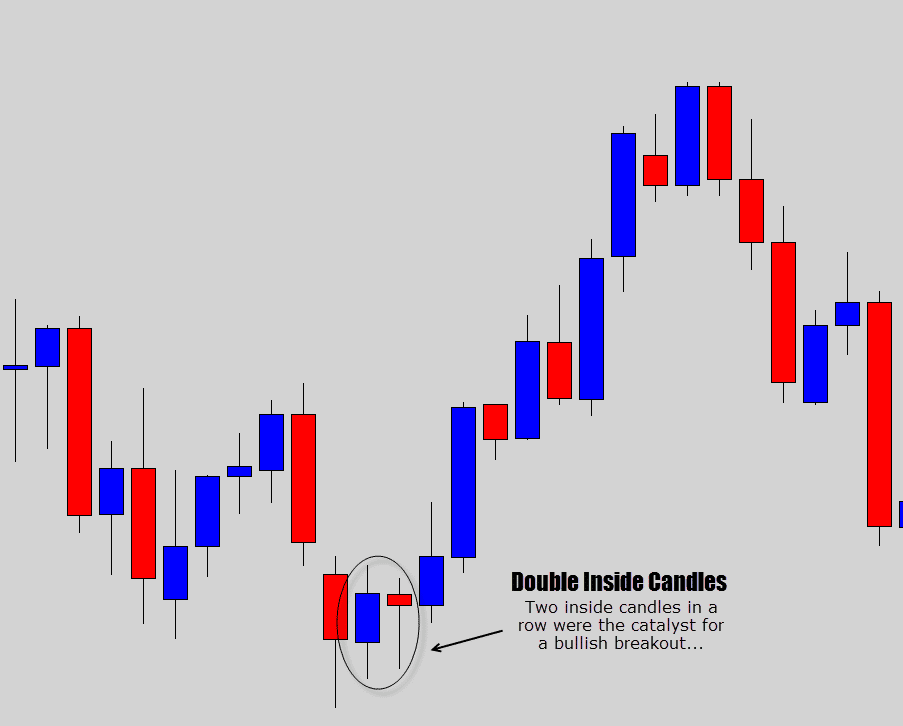 double inside candle breakout example