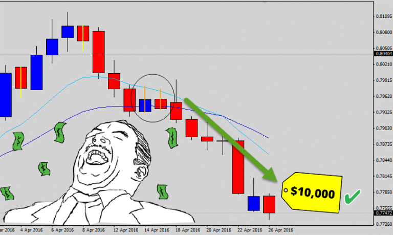 EURGBP Double Inside Day Breakout – Sneaky Scale In For $10,000 Profit