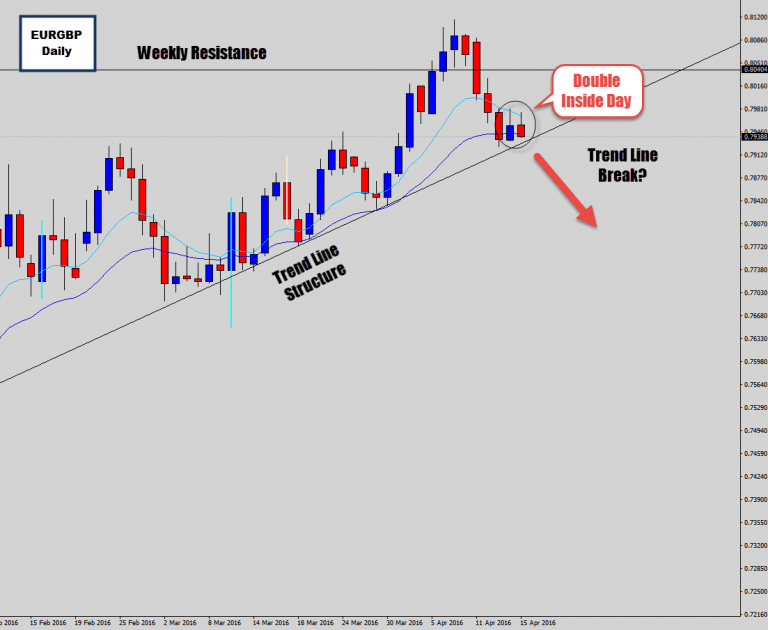 EURGBP Stalls @ Trend Line Structure With Double Inside Candle Setup