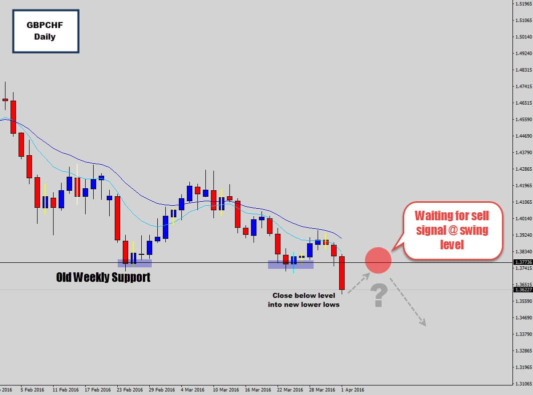 gbpchf closes below weekly level