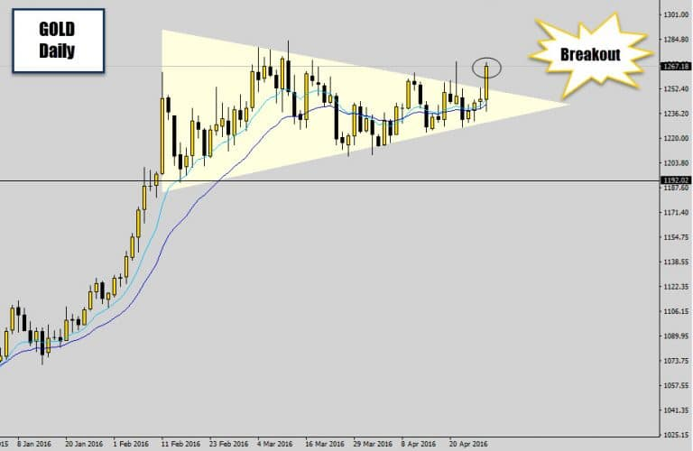 Gold Making It's Move – Bullish Price Squeeze Breakout