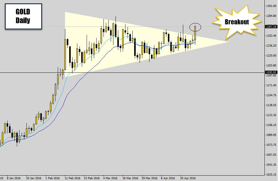 gold price squeeze breakout