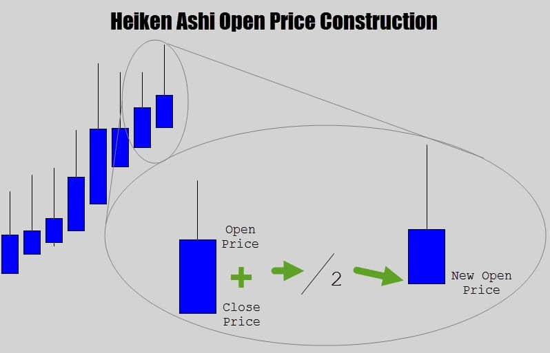heiekin ashi open price construction