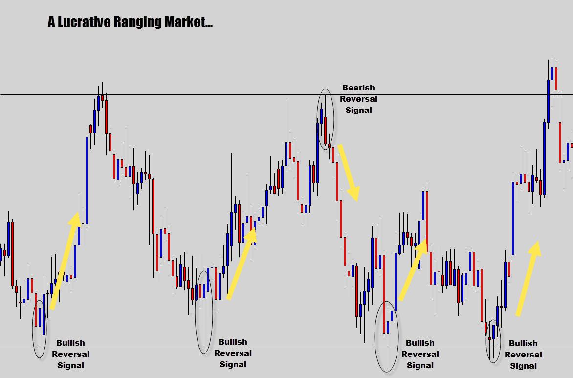 lucrative ranging market