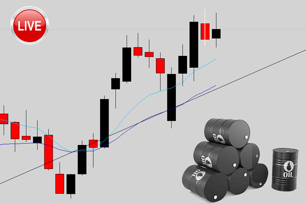 How I Traded This Weekend Gap On Crude Oil Using a Reversal Signal