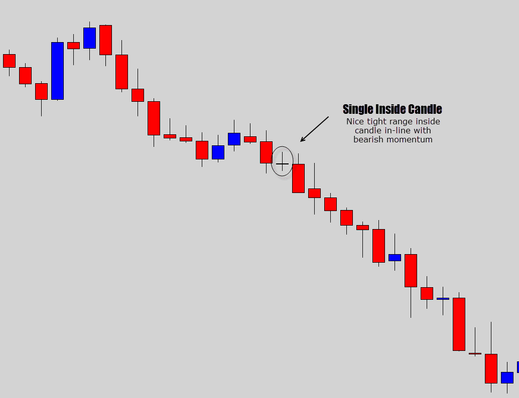 single inside candle example