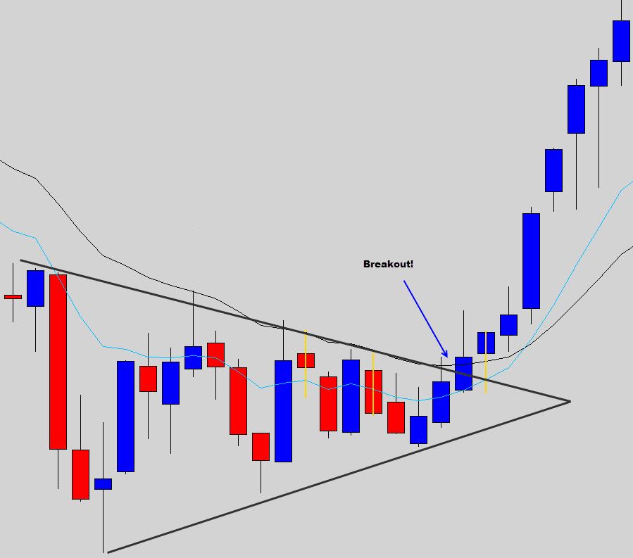 wedge pattern breakout