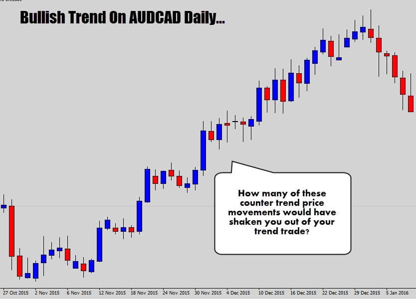 audcad bullish trend pa
