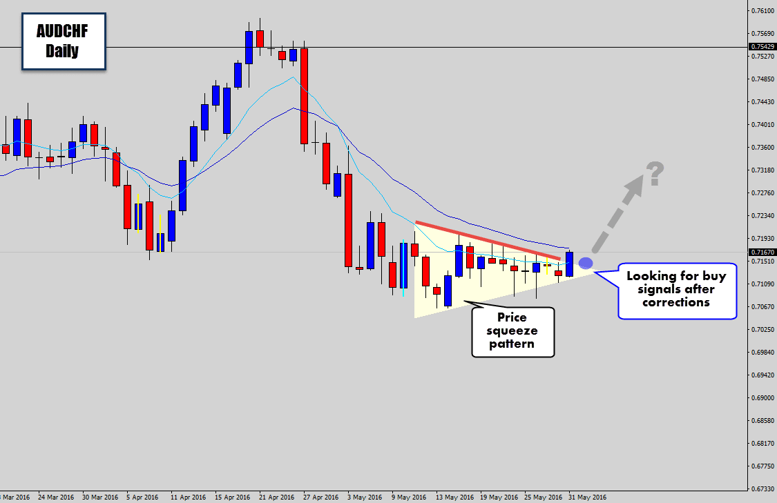 audchf squeeze break